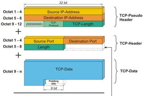 Why removing the TCP pseudo-header doesn't help mobility, by John